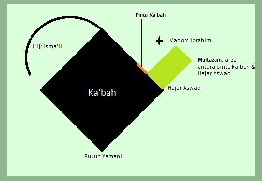 Berbagi Tempat Mustajabah di Masjidil Haram dan Nabawi